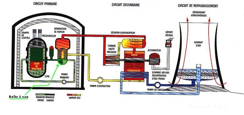 Chez cubi g n rateur de vapeur dans centrale nucl aire - Generateur de vapeur ...